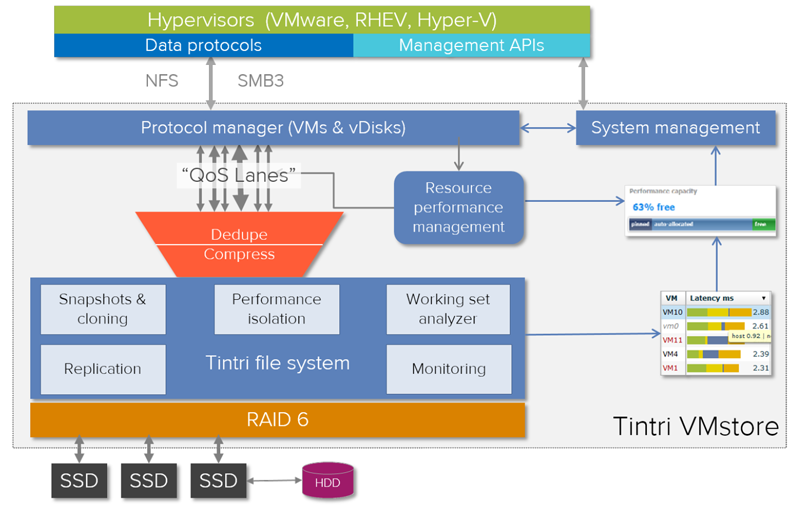 Architectural diagram of Tintri Operating System